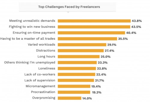 The biggest challenges freelancers face