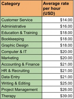 Top earning freelance jobs of 2021